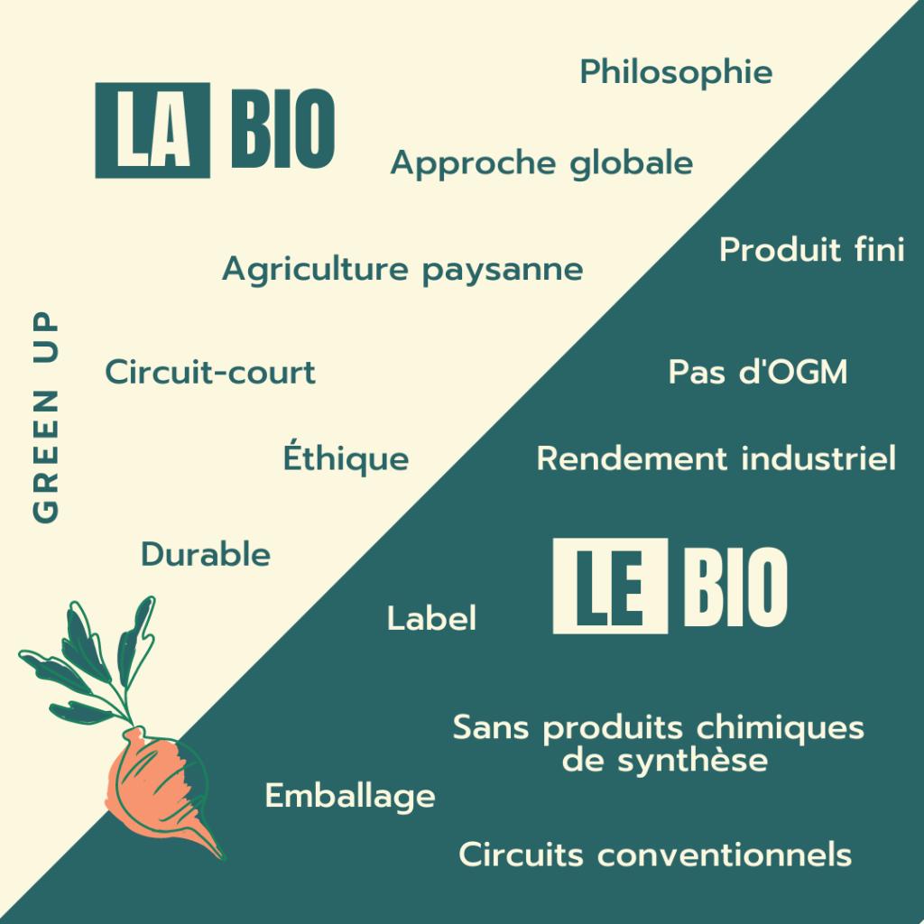 greenup-le-bio